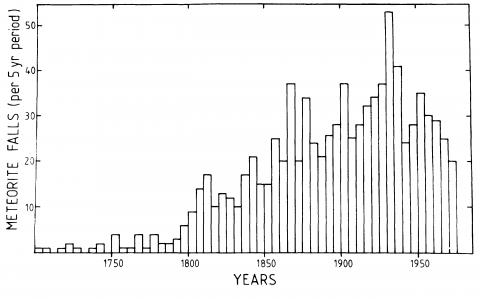 Zahl der beobachteten gefallenen Meteoriten zwischen 1700 und 1975 ((c) Meteoritical Society)