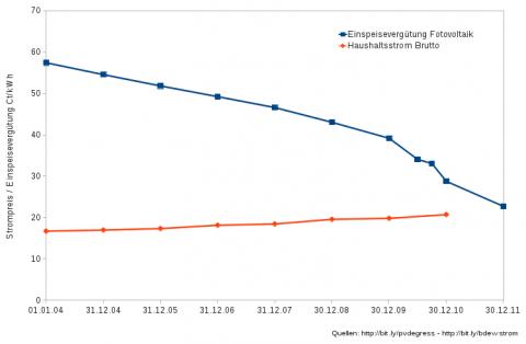 Zunächst sank die die Einspeisevergütung für die Fotovoltaik jährlich. Durch den hohen Zubau musste der Betrag ab 2010 häufiger abgesenkt werden und erreicht aktuell die Netzparität, ist also genauso teuer wie der Haushaltsstrom. (gemeinfrei)