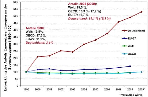 Vorbildfunktion: Ausbau erneuerbarer Energien im Vergleich (Bundesrat, 2010)