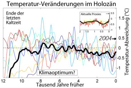 Holozän