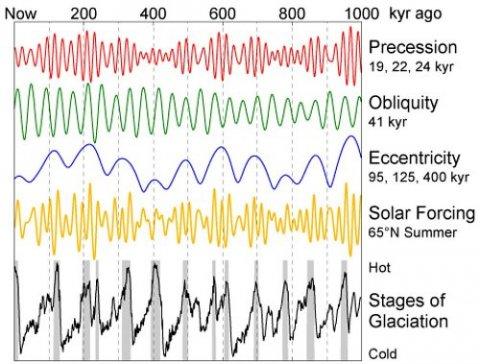 Die Milankovich-Zyklen und Sonnenaktivität ergeben erstaunlich gut das Muster von Warm- und Kaltzeiten der jüngeren Erdgeschichte. (Bild: SAE1962 / Wikimedia Commons)