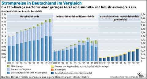 Schwer zu belegen: Der Strompreis steige vor allem wegen der wachsenden EEG-Umlage (BMU, 2010)