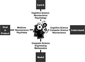 Infografik aus wikipedia, nachempfunden jener aus Science 317, 1321 (7.9.2007)