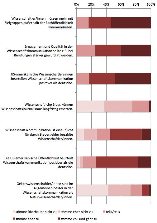 SciLogs-Studie 2012: Einstellungen