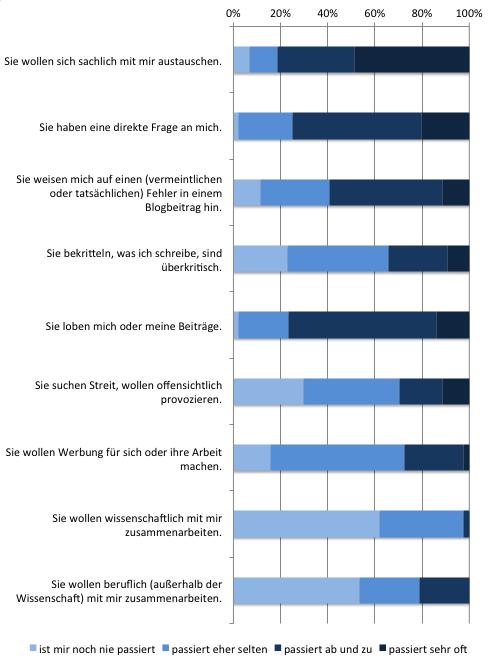 SciLogs-Studie 2012: Erfahrungen der Blogger/innen mit Kommentaren