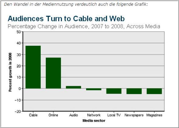 Mediennutzung im Wandel. Beispiel: USA 2008 im Vergleich zu 2007 (Quelle: The State of the News Media 2009)