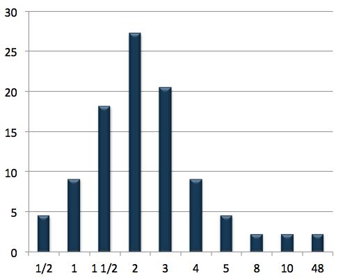 SciLogs-Studie 2012: Zeit pro Post