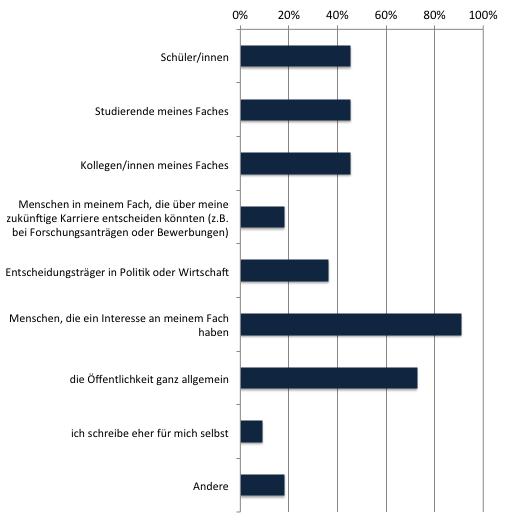 SciLogs-Studie 2012: Zielgruppen