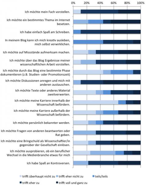 SciLogs-Studie 2012: Motive der Blogger/innen