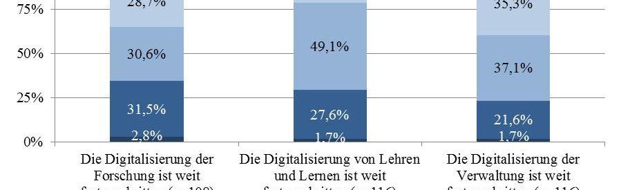 Grafik zum Digitalisierungsstand 2019